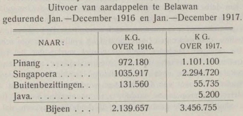 Ekspor kentang dari Belawan selama Januari-Desember 1916 dan Januari-Desember 1917.