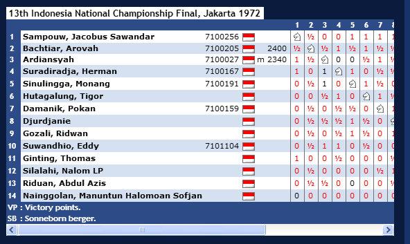 13th Indonesia National Championship Final, Jakarta 1972