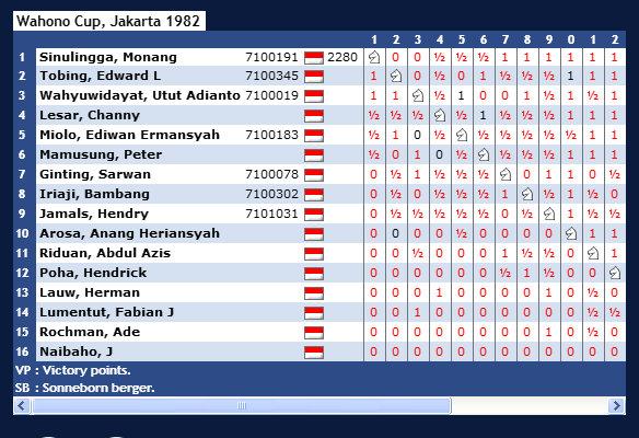 Wahono Cup, Jakarta 1982
